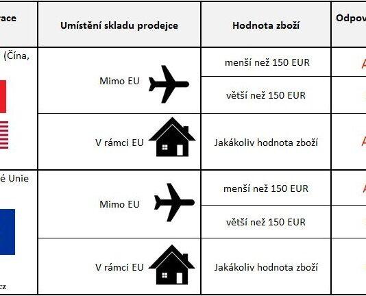 Celni prohlaseni EU Cina nakupovani Aliexpress DPH clo CZ posta